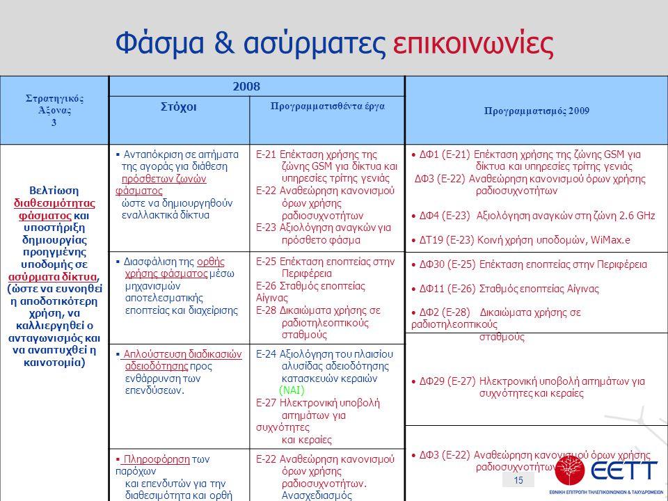 15 Φάσμα & ασύρματες επικοινωνίες Στρατηγικός Άξονας 3 2008 Προγραμματισμός 2009 Στόχοι Προγραμματισθέντα έργα Βελτίωση διαθεσιμότητας φάσματος και υποστήριξη δημιουργίας προηγμένης υποδομής σε ασύρματα δίκτυα, (ώστε να ευνοηθεί η αποδοτικότερη χρήση, να καλλιεργηθεί ο ανταγωνισμός και να αναπτυχθεί η καινοτομία)  Ανταπόκριση σε αιτήματα της αγοράς για διάθεση πρόσθετων ζωνών φάσματος ώστε να δημιουργηθούν εναλλακτικά δίκτυα Ε-21 Επέκταση χρήσης της ζώνης GSM για δίκτυα και υπηρεσίες τρίτης γενιάς Ε-22 Αναθεώρηση κανονισμού όρων χρήσης ραδιοσυχνοτήτων Ε-23 Αξιολόγηση αναγκών για πρόσθετο φάσμα ΔΦ1 (Ε-21) Επέκταση χρήσης της ζώνης GSM για δίκτυα και υπηρεσίες τρίτης γενιάς ΔΦ3 (Ε-22) Αναθεώρηση κανονισμού όρων χρήσης ραδιοσυχνοτήτων ΔΦ4 (Ε-23) Αξιολόγηση αναγκών στη ζώνη 2.6 GHz ΔΤ19 (Ε-23) Κοινή χρήση υποδομών, WiMax.e ΔΦ30 (Ε-25) Επέκταση εποπτείας στην Περιφέρεια ΔΦ11 (Ε-26) Σταθμός εποπτείας Αίγινας ΔΦ2 (Ε-28) Δικαιώματα χρήσης σε ραδιοτηλεοπτικούς σταθμούς ΔΦ29 (Ε-27) Ηλεκτρονική υποβολή αιτημάτων για συχνότητες και κεραίες ΔΦ3 (Ε-22) Αναθεώρηση κανονισμού όρων χρήσης ραδιοσυχνοτήτων  Διασφάλιση της ορθής χρήσης φάσματος μέσω μηχανισμών αποτελεσματικής εποπτείας και διαχείρισης Ε-25 Επέκταση εποπτείας στην Περιφέρεια Ε-26 Σταθμός εποπτείας Αίγινας Ε-28 Δικαιώματα χρήσης σε ραδιοτηλεοπτικούς σταθμούς  Απλούστευση διαδικασιών αδειοδότησης προς ενθάρρυνση των επενδύσεων.