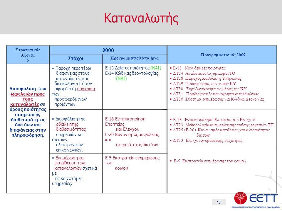 17 Καταναλωτής Στρατηγικός Άξονας 5 2008 Προγραμματισμός 2009 Στόχοι Προγραμματισθέντα έργα Διασφάλιση των ωφελειών προς τους καταναλωτές σε όρους ποιότητας υπηρεσιών, διαθεσιμότητας δικτύων και διαφάνειας στην πληροφόρηση.