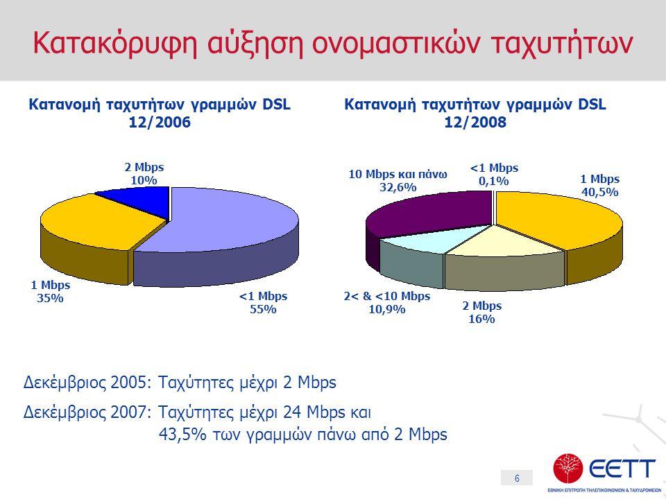 6 Κατακόρυφη αύξηση ονομαστικών ταχυτήτων Δεκέμβριος 2005: Ταχύτητες μέχρι 2 Mbps Δεκέμβριος 2007: Ταχύτητες μέχρι 24 Mbps και 43,5% των γραμμών πάνω από 2 Mbps Κατανομή ταχυτήτων γραμμών DSL 12/2006 <1 Mbps 55% 1 Mbps 35% 2 Mbps 10% Κατανομή ταχυτήτων γραμμών DSL 12/2008 <1 Mbps 0,1% 1 Mbps 40,5% 2 Mbps 16% 2< & <10 Mbps 10,9% 10 Mbps και πάνω 32,6%