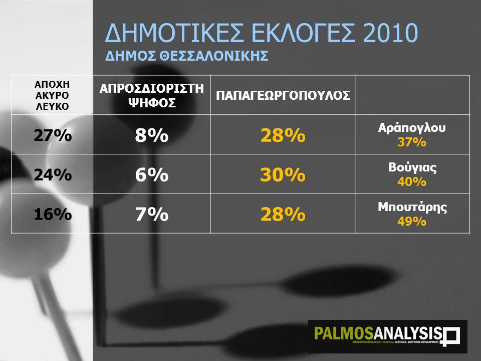 ΔΗΜΟΤΙΚΕΣ ΕΚΛΟΓΕΣ 2010 ΔΗΜΟΣ ΘΕΣΣΑΛΟΝΙΚΗΣ ΑΠΟΧΗ ΑΚΥΡΟ ΛΕΥΚΟ ΑΠΡΟΣΔΙΟΡΙΣΤΗ ΨΗΦΟΣ ΠΑΠΑΓΕΩΡΓΟΠΟΥΛΟΣ 27% 8%28% Αράπογλου 37% 24% 6%30% Βούγιας 40% 16% 7%28% Μπουτάρης 49%
