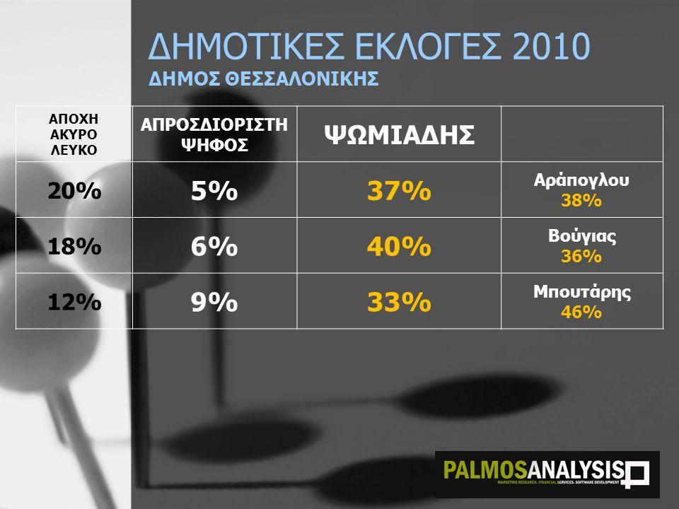 ΔΗΜΟΤΙΚΕΣ ΕΚΛΟΓΕΣ 2010 ΔΗΜΟΣ ΘΕΣΣΑΛΟΝΙΚΗΣ ΑΠΟΧΗ ΑΚΥΡΟ ΛΕΥΚΟ ΑΠΡΟΣΔΙΟΡΙΣΤΗ ΨΗΦΟΣ ΨΩΜΙΑΔΗΣ 20% 5%37% Αράπογλου 38% 18% 6%40% Βούγιας 36% 12% 9%33% Μπουτάρης 46%