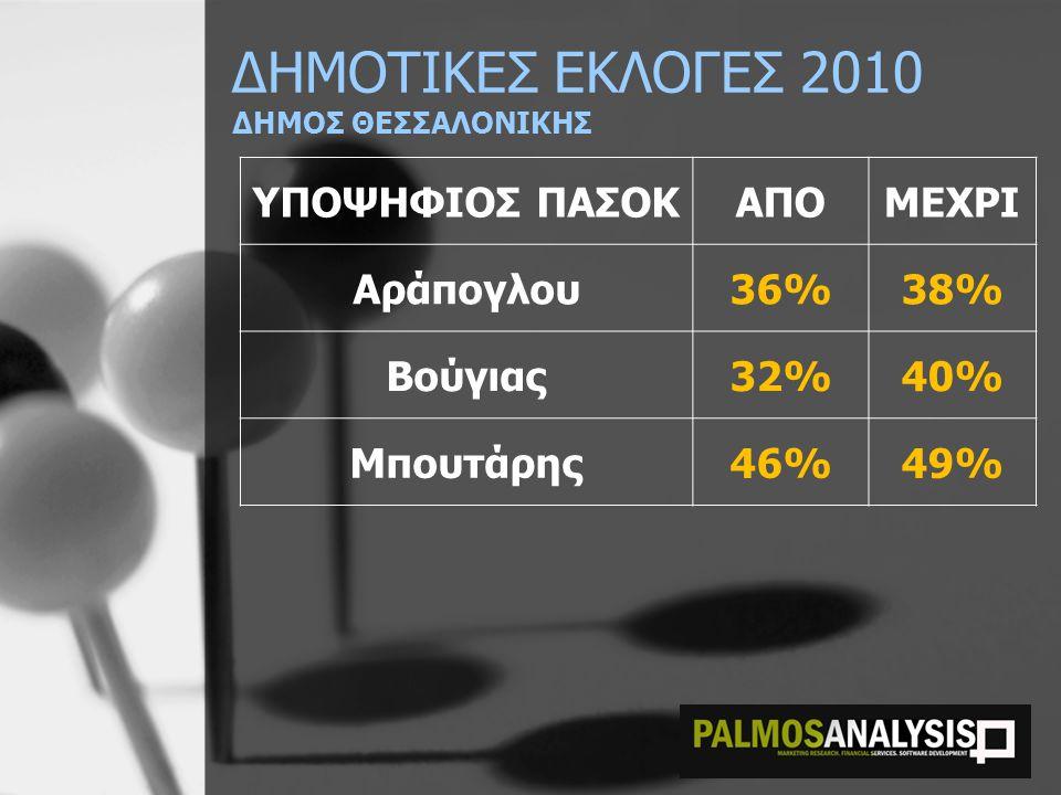 ΔΗΜΟΤΙΚΕΣ ΕΚΛΟΓΕΣ 2010 ΔΗΜΟΣ ΘΕΣΣΑΛΟΝΙΚΗΣ ΥΠΟΨΗΦΙΟΣ ΠΑΣΟΚΑΠΟΜΕΧΡΙ Αράπογλου36%38% Βούγιας32%40% Μπουτάρης46%49%