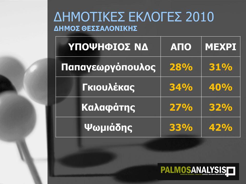 ΔΗΜΟΤΙΚΕΣ ΕΚΛΟΓΕΣ 2010 ΔΗΜΟΣ ΘΕΣΣΑΛΟΝΙΚΗΣ ΥΠΟΨΗΦΙΟΣ ΝΔΑΠΟΜΕΧΡΙ Παπαγεωργόπουλος28%31% Γκιουλέκας34%40% Καλαφάτης27%32% Ψωμιάδης33%42%