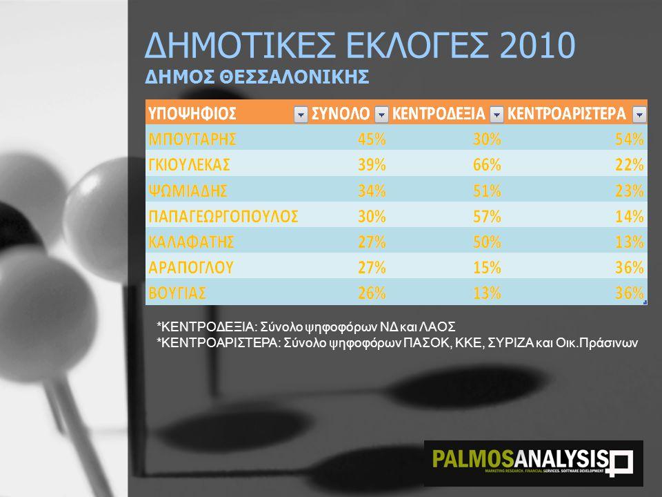 ΔΗΜΟΤΙΚΕΣ ΕΚΛΟΓΕΣ 2010 ΔΗΜΟΣ ΘΕΣΣΑΛΟΝΙΚΗΣ
