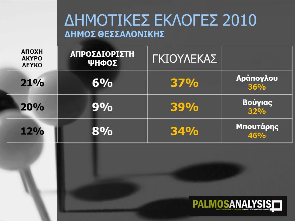 ΔΗΜΟΤΙΚΕΣ ΕΚΛΟΓΕΣ 2010 ΔΗΜΟΣ ΘΕΣΣΑΛΟΝΙΚΗΣ ΑΠΟΧΗ ΑΚΥΡΟ ΛΕΥΚΟ ΑΠΡΟΣΔΙΟΡΙΣΤΗ ΨΗΦΟΣ ΓΚΙΟΥΛΕΚΑΣ 21% 6%37% Αράπογλου 36% 20% 9%39% Βούγιας 32% 12% 8%34% Μπουτάρης 46%