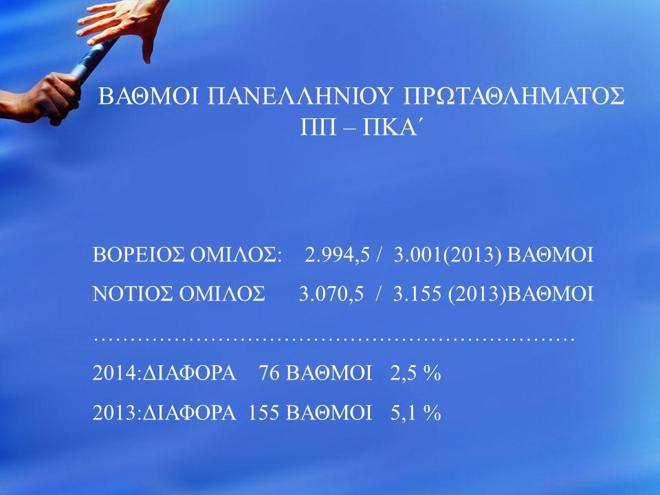 ΒΑΘΜΟΙ ΠΑΝΕΛΛΗΝΙΟΥ ΠΡΩΤΑΘΛΗΜΑΤΟΣ ΠΠ – ΠΚΑ΄ ΒΟΡΕΙΟΣ ΟΜΙΛΟΣ: 2.994,5 / 3.001(2013) ΒΑΘΜΟΙ ΝΟΤΙΟΣ ΟΜΙΛΟΣ 3.070,5 / 3.155 (2013)ΒΑΘΜΟΙ …………………………………………………