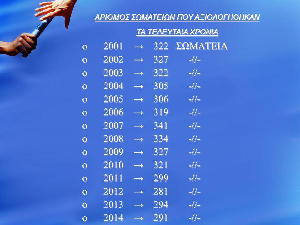 o 2001 → 322 ΣΩΜΑΤΕΙΑ o 2002 → 327 -//- o 2003 → 322 -//- o 2004 → 305 -//- o 2005 → 306 -//- o 2006 → 319 -//- o 2007 → 341 -//- o 2008 → 334 -//- o 2009 → 327 -//- o 2010 → 321 -//- o 2011 → 299 -//- o 2012 → 281 -//- o 2013 → 294 -//- o 2014 → 291 -//- AΡΙΘΜΟΣ ΣΩΜΑΤΕΙΩΝ ΠΟΥ ΑΞΙΟΛΟΓΗΘΗΚΑΝ ΤΑ ΤΕΛΕΥΤΑΙΑ ΧΡΟΝΙΑ