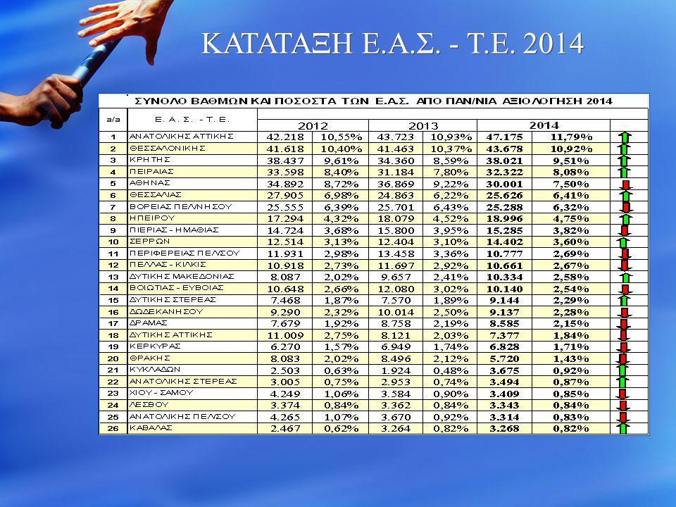 ΚΑΤΑΤΑΞΗ Ε.Α.Σ. - Τ.Ε. 2014