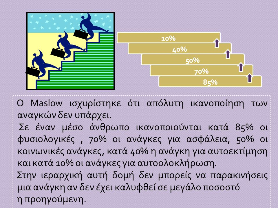 85% Ο Maslow ισχυρίστηκε ότι απόλυτη ικανοποίηση των αναγκών δεν υπάρχει. Σε έναν μέσο άνθρωπο ικανοποιούνται κατά 85% οι φυσιολογικές, 70% οι ανάγκες