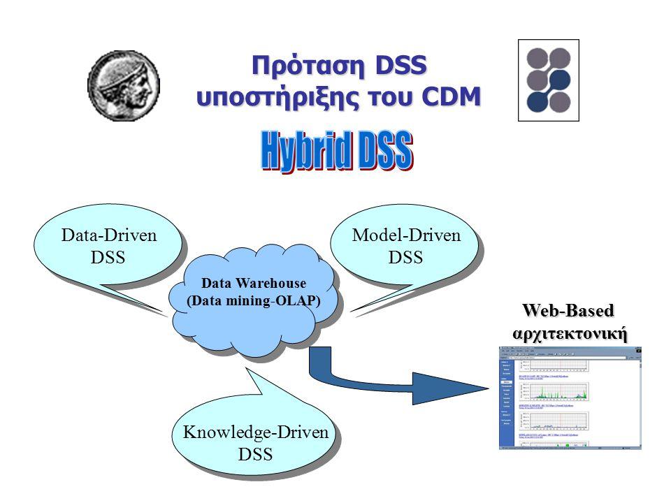 Πρόταση DSS υποστήριξης του CDM Data Warehouse (Data mining-OLAP) Data-Driven DSS Model-Driven DSS Knowledge-Driven DSS Web-Basedαρχιτεκτονική