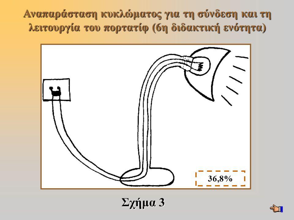 Αναπαράσταση κυκλώματος για τη σύνδεση και τη λειτουργία του πορτατίφ (6η διδακτική ενότητα) Σχήμα 3 36,8%