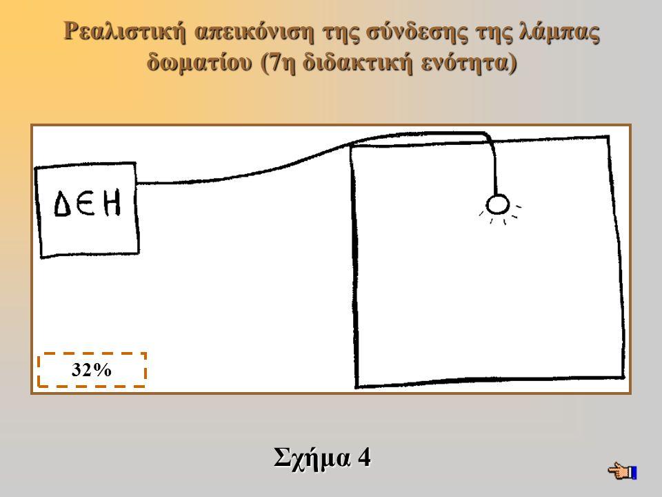 Ρεαλιστική απεικόνιση της σύνδεσης της λάμπας δωματίου (7η διδακτική ενότητα) Σχήμα 4 32%