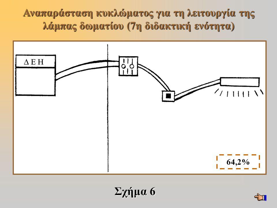 Σχήμα 6 Αναπαράσταση κυκλώματος για τη λειτουργία της λάμπας δωματίου (7η διδακτική ενότητα) 64,2%