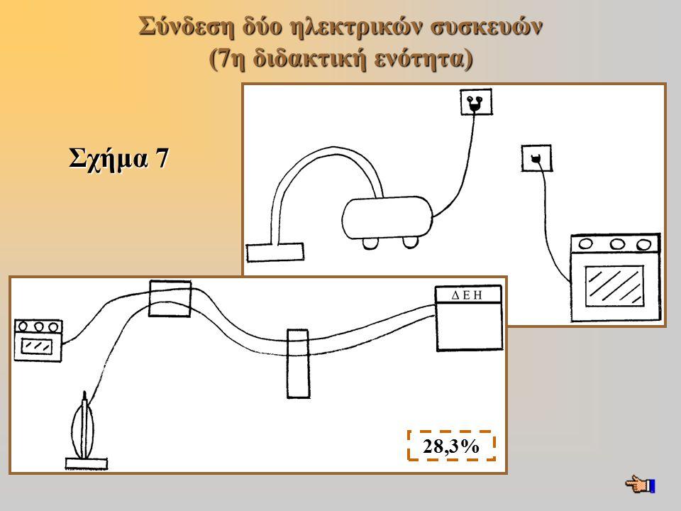 Σχήμα 7 Σύνδεση δύο ηλεκτρικών συσκευών (7η διδακτική ενότητα) 28,3%