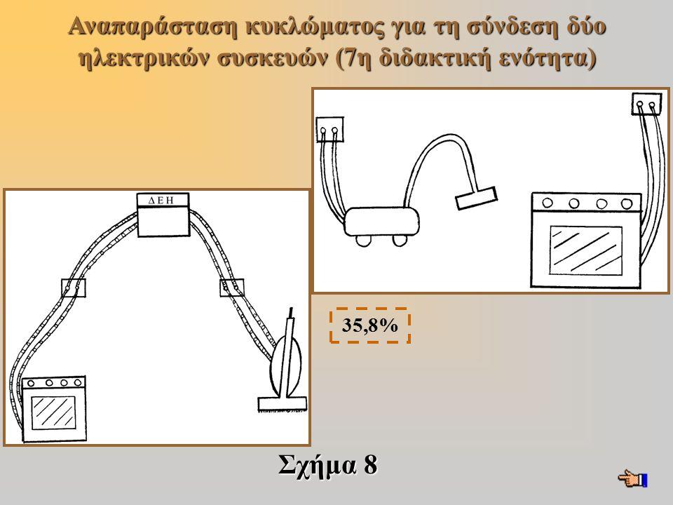 Σχήμα 8 Αναπαράσταση κυκλώματος για τη σύνδεση δύο ηλεκτρικών συσκευών (7η διδακτική ενότητα) 35,8%