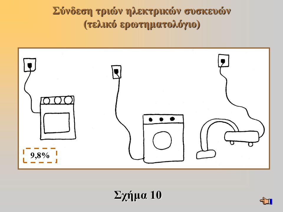 Σύνδεση τριών ηλεκτρικών συσκευών (τελικό ερωτηματολόγιο) Σχήμα 10 9,8%