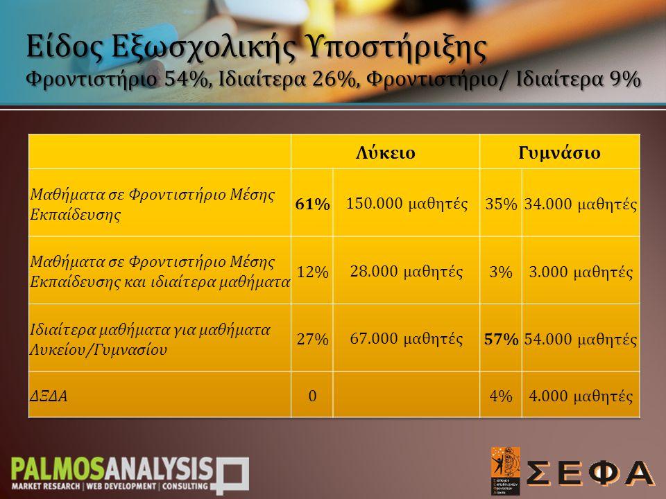 Είδος Εξωσχολικής Υποστήριξης Φροντιστήριο 54%, Ιδιαίτερα 26%, Φροντιστήριο/ Ιδιαίτερα 9%