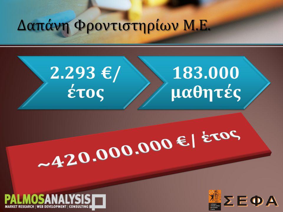 Δαπάνη Φροντιστηρίων Μ.Ε. 2.293 €/ έτος 183.000 μαθητές