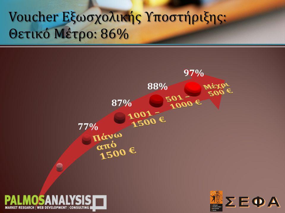 Voucher Εξωσχολικής Υποστήριξης: Θετικό Μέτρο: 86% 77% 87% 88% 97%