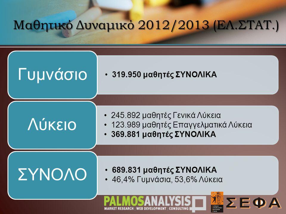 Μαθητικό Δυναμικό 2012/2013 (ΕΛ.ΣΤΑΤ.) 319.950 μαθητές ΣΥΝΟΛΙΚΑ Γυμνάσιο 245.892 μαθητές Γενικά Λύκεια 123.989 μαθητές Επαγγελματικά Λύκεια 369.881 μαθητές ΣΥΝΟΛΙΚΑ Λύκειο 689.831 μαθητές ΣΥΝΟΛΙΚΑ 46,4% Γυμνάσια, 53,6% Λύκεια ΣΥΝΟΛΟ