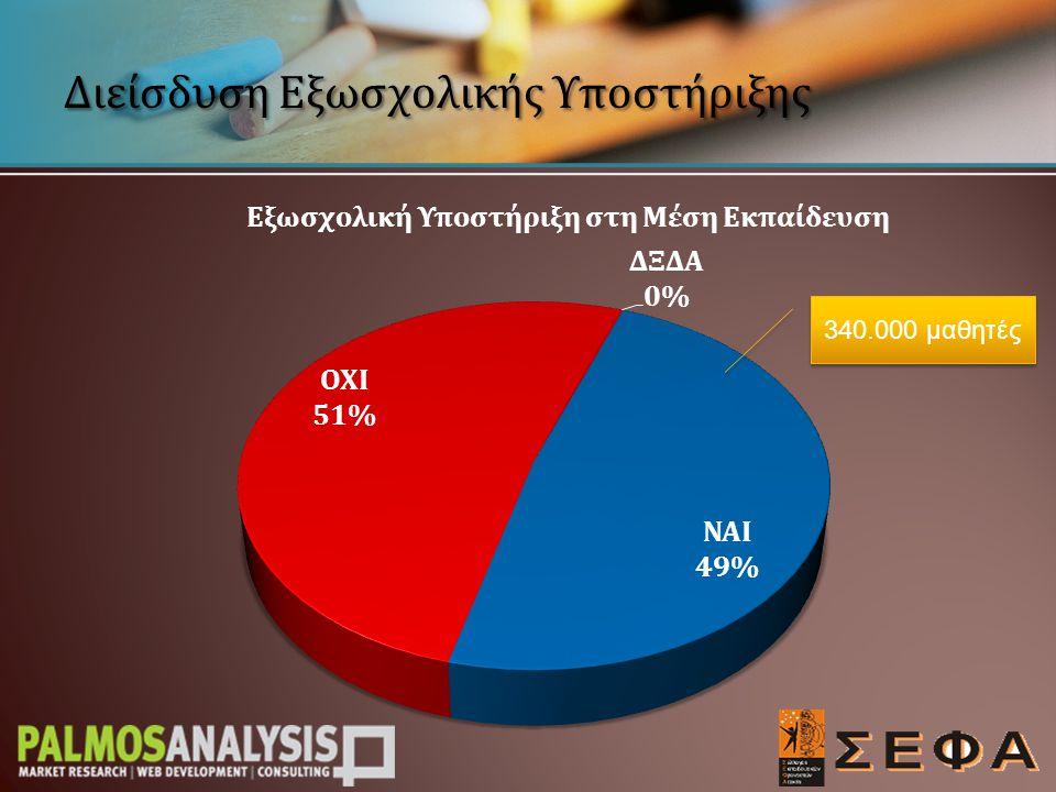 Διείσδυση Εξωσχολικής Υποστήριξης 95.000 μαθητές 245.000 μαθητές