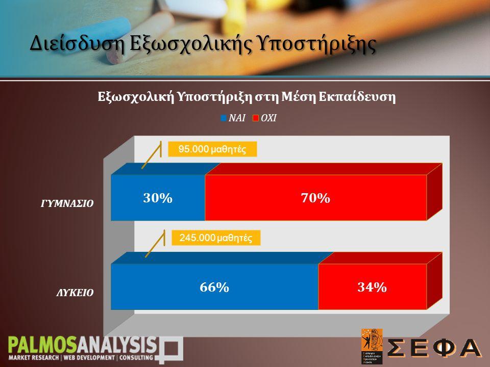 Εξωσχολική Υποστήριξη: ΝΑΙ 49%, ΌΧΙ 51% Μέχρι και απόφοιτος Δημοτικού: 35% Απόφοιτος Μέσης Εκπαίδευσης: 47% Απόφοιτος ΑΕΙ/ΤΕΙ/Μεταπτυχιακά: 55% Ανάλυση βάσει Μόρφωσης Γονέα Αστική: 54% Ημιαστική: 46% Αγροτική: 45% Ανάλυση βάσει Αστικότητας