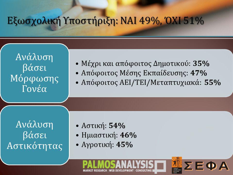 29% 41% 49% 66% 72% Ανάλυση βάσει Μηνιαίου Οικογενειακού Εισοδήματος Εξωσχολική Υποστήριξη: ΝΑΙ 49%