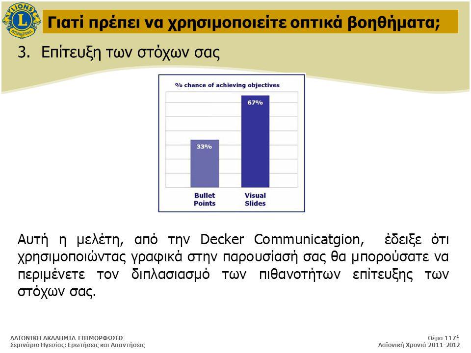 ΛΑΪΟΝΙΚΗ ΑΚΑΔΗΜΙΑ ΕΠΙΜΟΡΦΩΣΗΣ Θέμα 117 Α Σεμινάριο Ηγεσίας: Ερωτήσεις και Απαντήσεις Λαϊονική Χρονιά 2011-2012 Γιατί πρέπει να χρησιμοποιείτε οπτικά βοηθήματα; 3.Επίτευξη των στόχων σας Αυτή η μελέτη, από την Decker Communicatgion, έδειξε ότι χρησιμοποιώντας γραφικά στην παρουσίασή σας θα μπορούσατε να περιμένετε τον διπλασιασμό των πιθανοτήτων επίτευξης των στόχων σας.