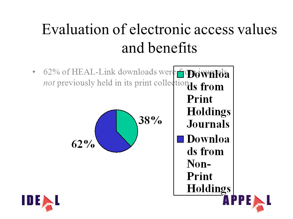 Evaluation of electronic access values and benefits 62% of HEAL-Link downloads were from journals not previously held in its print collection