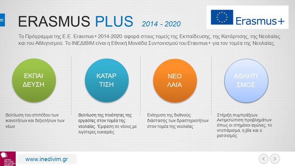 ERASMUS PLUS 2014 - 2020 ΚΑΤΑΡ ΤΙΣΗ ΚΑΤΑΡ ΤΙΣΗ ΝΕΟ ΛΑΙΑ ΝΕΟ ΛΑΙΑ ΑΘΛΗΤΙ ΣΜΟΣ Βελτίωση της ποιότητας της εργασίας στον τομέα της νεολαίας. Έμφαση σε νέ