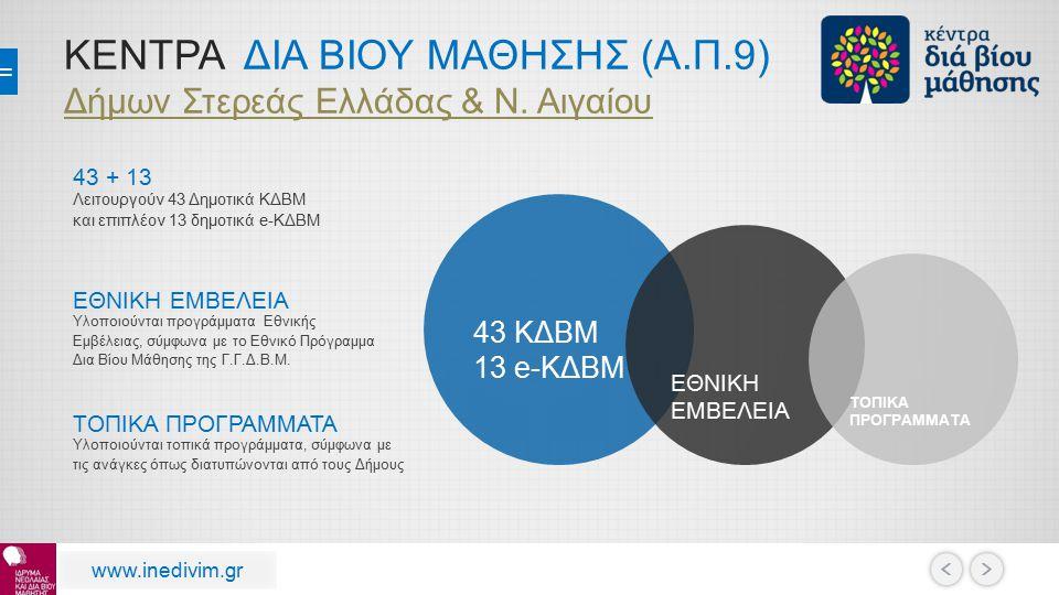 ΚΕΝΤΡΑ ΔΙΑ ΒΙΟΥ ΜΑΘΗΣΗΣ (Α.Π.9) Δήμων Στερεάς Ελλάδας & Ν. Αιγαίου 43 + 13 Λειτουργούν 43 Δημοτικά ΚΔΒΜ και επιπλέον 13 δημοτικά e-ΚΔΒΜ ΕΘΝΙΚΗ ΕΜΒΕΛΕΙ