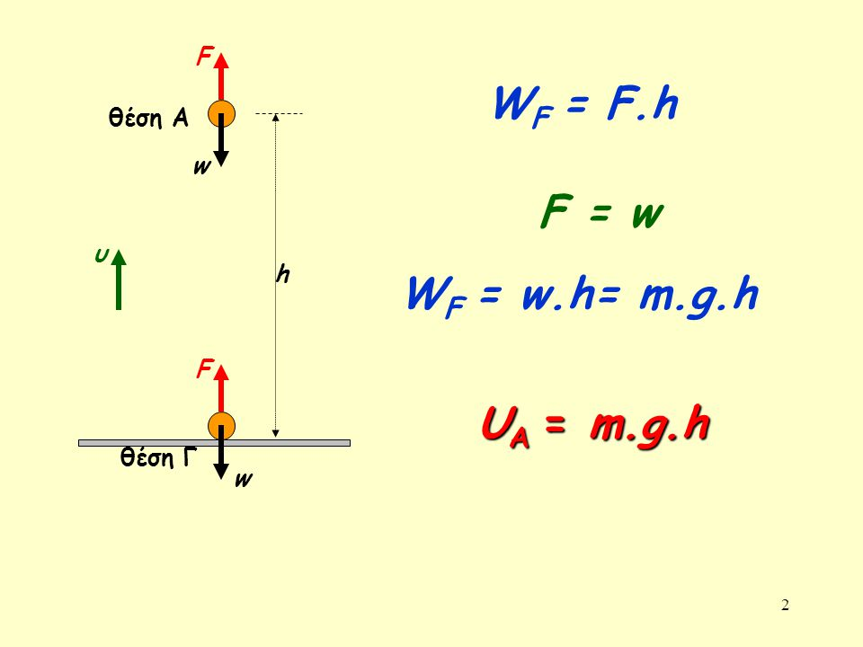 2 θέση A w θέση Γ h F W F = F.h w U A = m.g.h υ W F = w.h= m.g.h F F = w