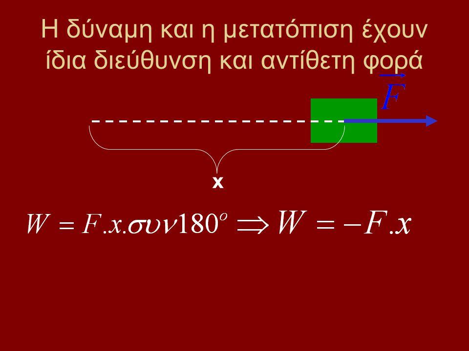 Η δύναμη και η μετατόπιση έχουν ίδια διεύθυνση και ίδια φορά x