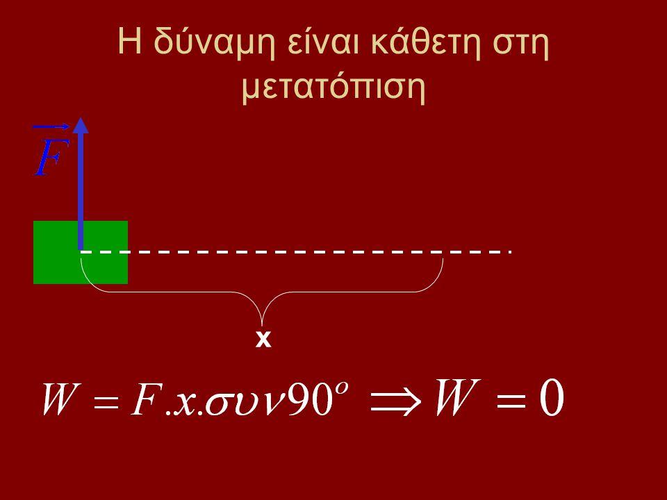 Η δύναμη και η μετατόπιση έχουν ίδια διεύθυνση και αντίθετη φορά x