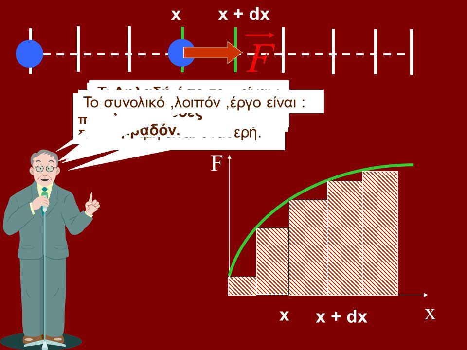 Πως θα βρούμε το έργο της ; Παρατηρήσατε την δύναμη. Είναι : W = F.x Συμφωνείτε ;