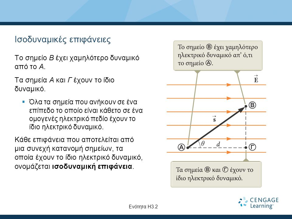 Ισοδυναμικές επιφάνειες Το σημείο B έχει χαμηλότερο δυναμικό από το A. Τα σημεία A και Γ έχουν το ίδιο δυναμικό.  Όλα τα σημεία που ανήκουν σε ένα επ