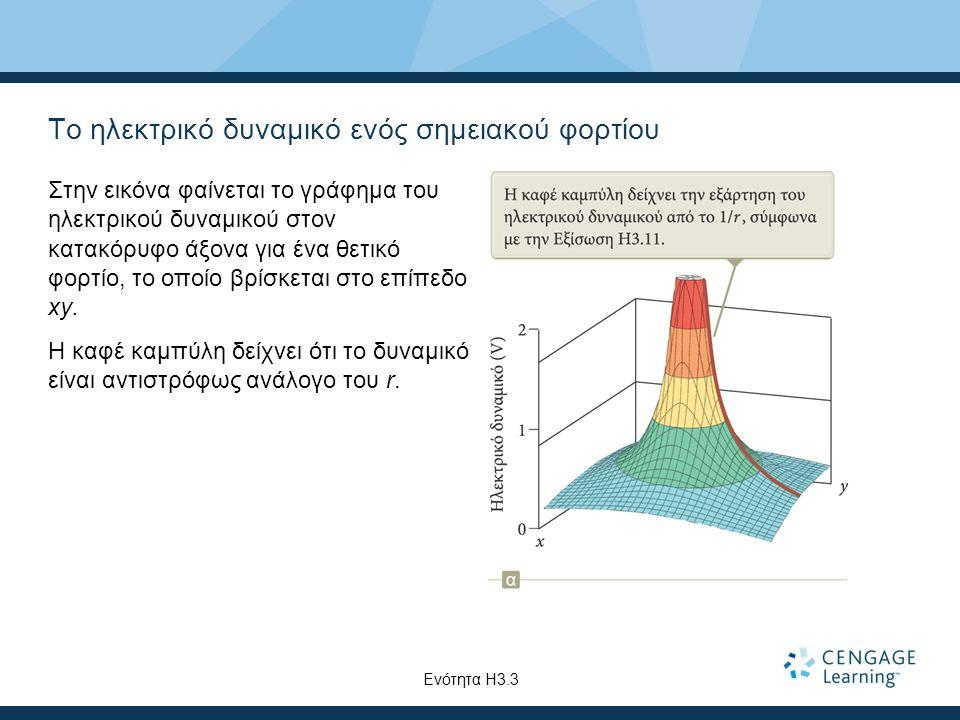 Το ηλεκτρικό δυναμικό ενός σημειακού φορτίου Στην εικόνα φαίνεται το γράφημα του ηλεκτρικού δυναμικού στον κατακόρυφο άξονα για ένα θετικό φορτίο, το
