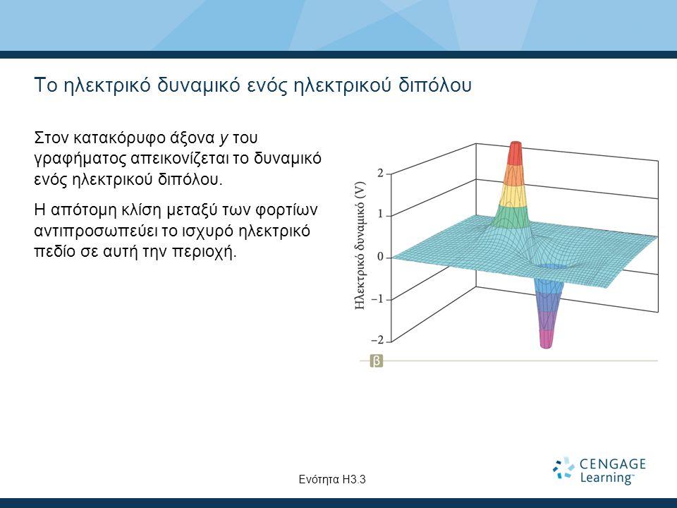Το ηλεκτρικό δυναμικό ενός ηλεκτρικού διπόλου Στον κατακόρυφο άξονα y του γραφήματος απεικονίζεται το δυναμικό ενός ηλεκτρικού διπόλου. Η απότομη κλίσ