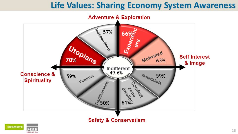 Life Values: Sharing Economy System Awareness 16 Independents Experienc ers Motivated Materialists Comfort zone dwellers Traditionalists Virtuous Utop