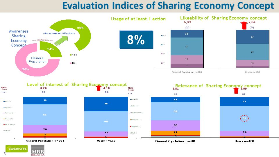 5 Likeability of Sharing Economy concept Level of interest of Sharing Economy concept Relevance of Sharing Economy concept Evaluation Indices of Sharing Economy Concept Awareness Sharing Economy Concept Usage of at least 1 action 8%