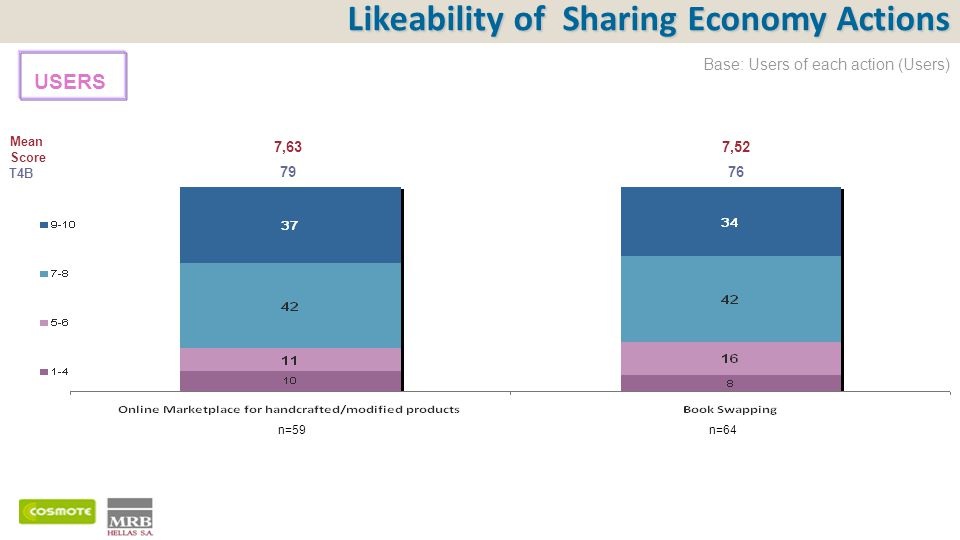 Likeability of Sharing Economy Actions Mean Score T4B 7,637,52 7976 USERS Base: Users of each action (Users) n=64n=59