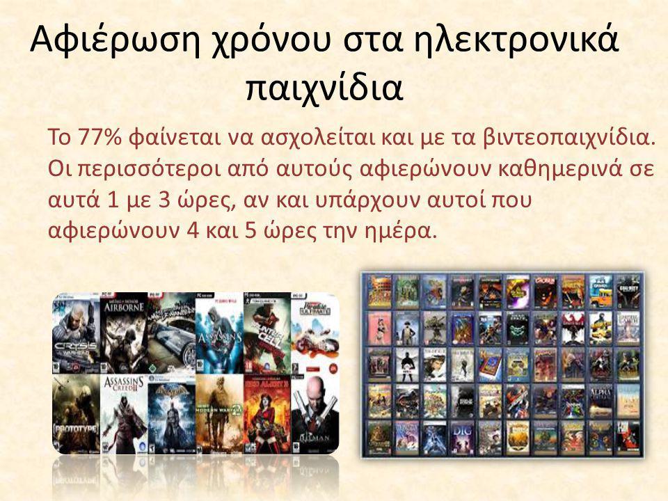 Αφιέρωση χρόνου στα ηλεκτρονικά παιχνίδια Το 77% φαίνεται να ασχολείται και με τα βιντεοπαιχνίδια. Οι περισσότεροι από αυτούς αφιερώνουν καθημερινά σε