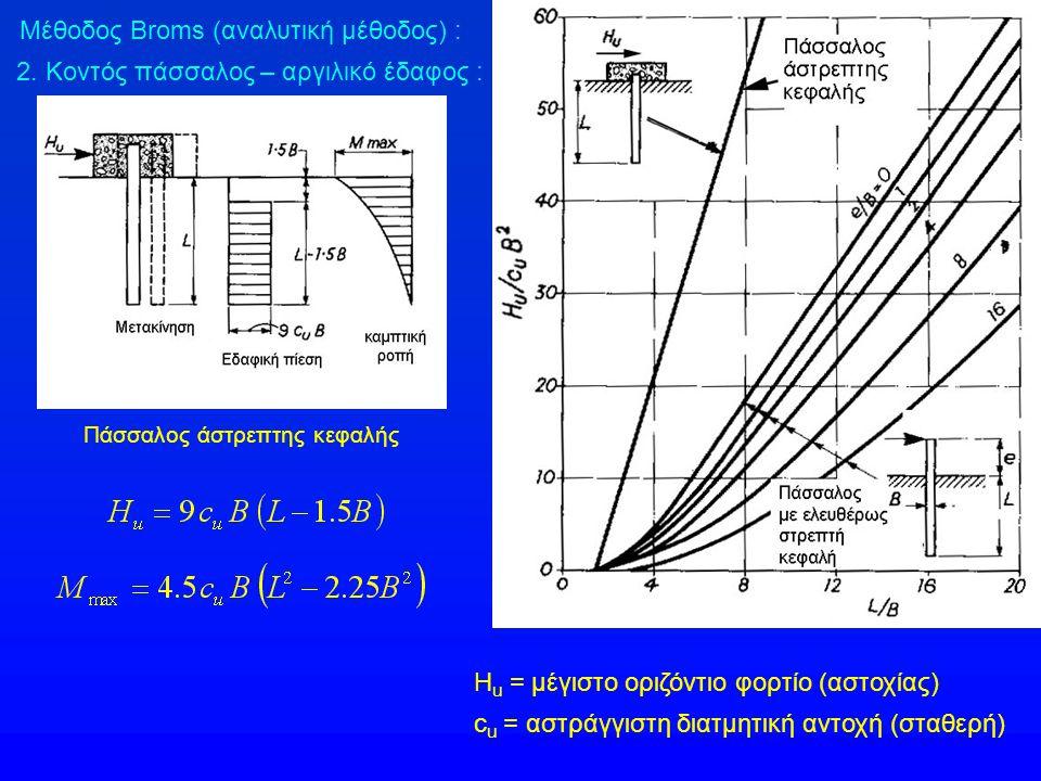 Μέθοδος Broms (αναλυτική μέθοδος) : 2. Κοντός πάσσαλος – αργιλικό έδαφος : Πάσσαλος άστρεπτης κεφαλής Η u = μέγιστο οριζόντιο φορτίο (αστοχίας) c u =