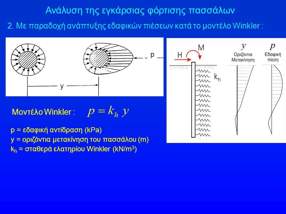 Ανάλυση της εγκάρσιας φόρτισης πασσάλων 2. Με παραδοχή ανάπτυξης εδαφικών πιέσεων κατά το μοντέλο Winkler : Μοντέλο Winkler : p = εδαφική αντίδραση (k