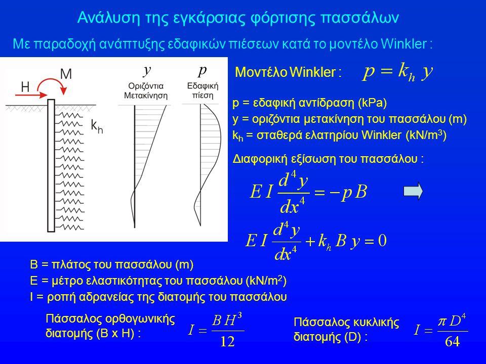 Ανάλυση της εγκάρσιας φόρτισης πασσάλων Με παραδοχή ανάπτυξης εδαφικών πιέσεων κατά το μοντέλο Winkler : Μοντέλο Winkler : py p = εδαφική αντίδραση (k