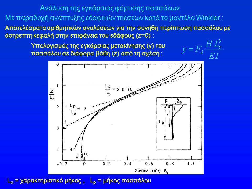 Ανάλυση της εγκάρσιας φόρτισης πασσάλων Με παραδοχή ανάπτυξης εδαφικών πιέσεων κατά το μοντέλο Winkler : Αποτελέσματα αριθμητικών αναλύσεων για την συ
