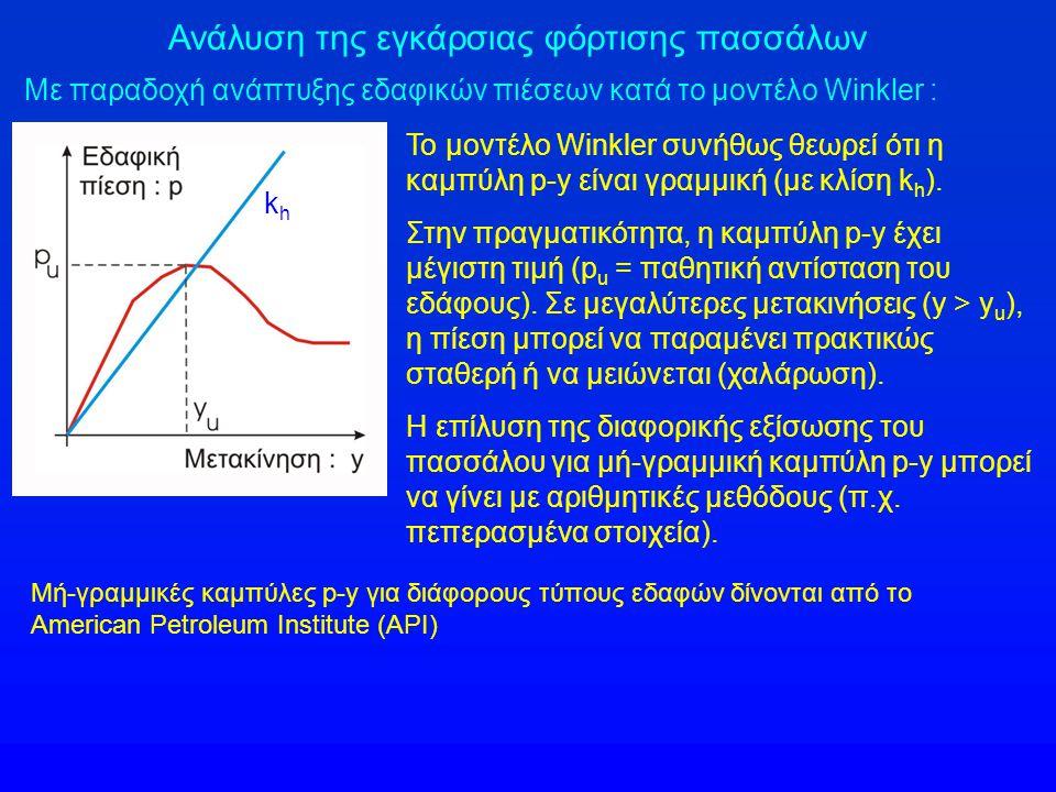 Ανάλυση της εγκάρσιας φόρτισης πασσάλων Με παραδοχή ανάπτυξης εδαφικών πιέσεων κατά το μοντέλο Winkler : khkh Το μοντέλο Winkler συνήθως θεωρεί ότι η