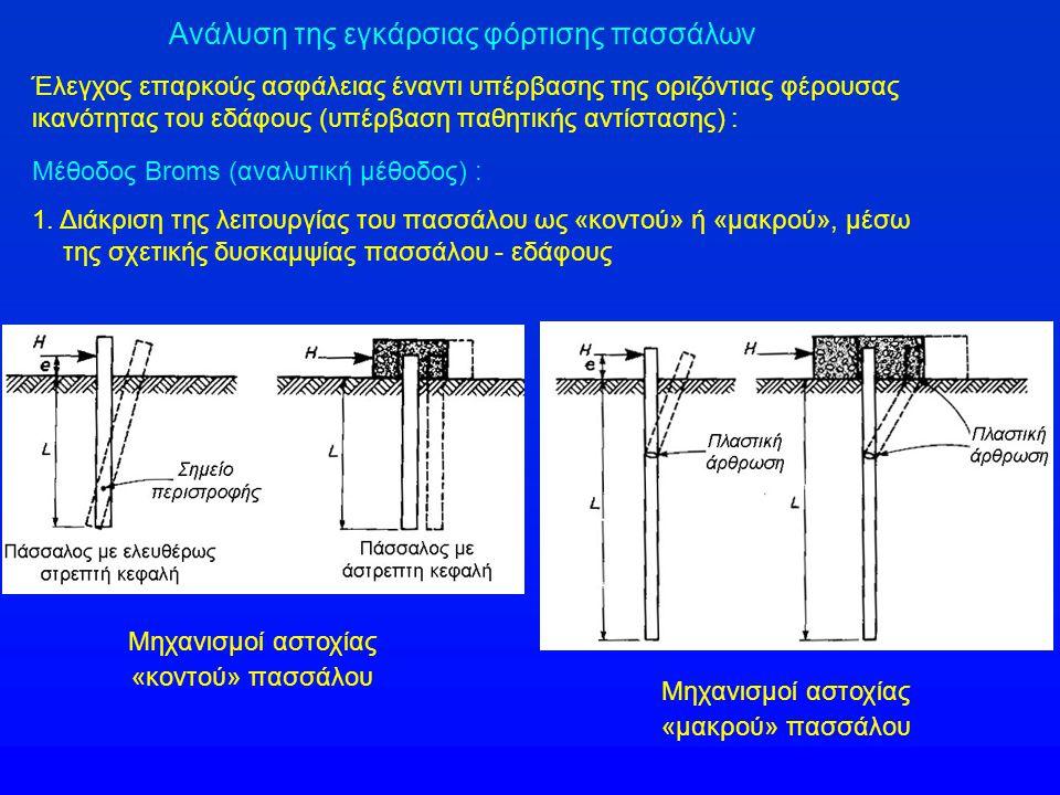 Ανάλυση της εγκάρσιας φόρτισης πασσάλων Μέθοδος Broms (αναλυτική μέθοδος) : 1.