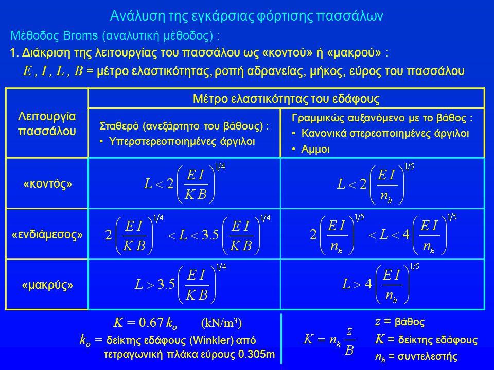 Ανάλυση της εγκάρσιας φόρτισης πασσάλων Μέθοδος Broms (αναλυτική μέθοδος) : Τιμές του δείκτη εδάφους k o υπερστερεοποιημένων αργίλων (για τετραγωνική ή κυκλική πλάκα εύρους 0.305m) Συνεκτικότητα αργίλου :ΣτιφρήΠολύ στιφρήΣκληρή Αστράγγιστη διατμητική αντοχή c u (kPa) : 100 - 200200 - 400400 - 800 Εύρος τιμών k o (MN/m 3 ) 18 - 3636 - 7272 – 144 Προτεινόμενες τιμές k o (MN/m 3 ) 2754108 Τιμές του συντελεστή n h (σε ΜΝ/ m 3 ) άμμων Σχετική πυκνότητα άμμου :Χαλαρή Μέσης πυκνότητας Πυκνή Τιμές της σχετικής πυκνότητας (D r ) < 50 %50-75%75-100% n h (MN/m 3 ) ξηρής ή ύφυγρης άμμου 2.57.520 Εύρος τιμών n h (MN/m 3 ) κορεσμένης άμμου 1.4 – 5.35 – 16.312 - 34 Τιμές του συντελεστή n h κανονικά στερεοποιημένων αργίλων : 0.35  0.70 ΜΝ/ m 3
