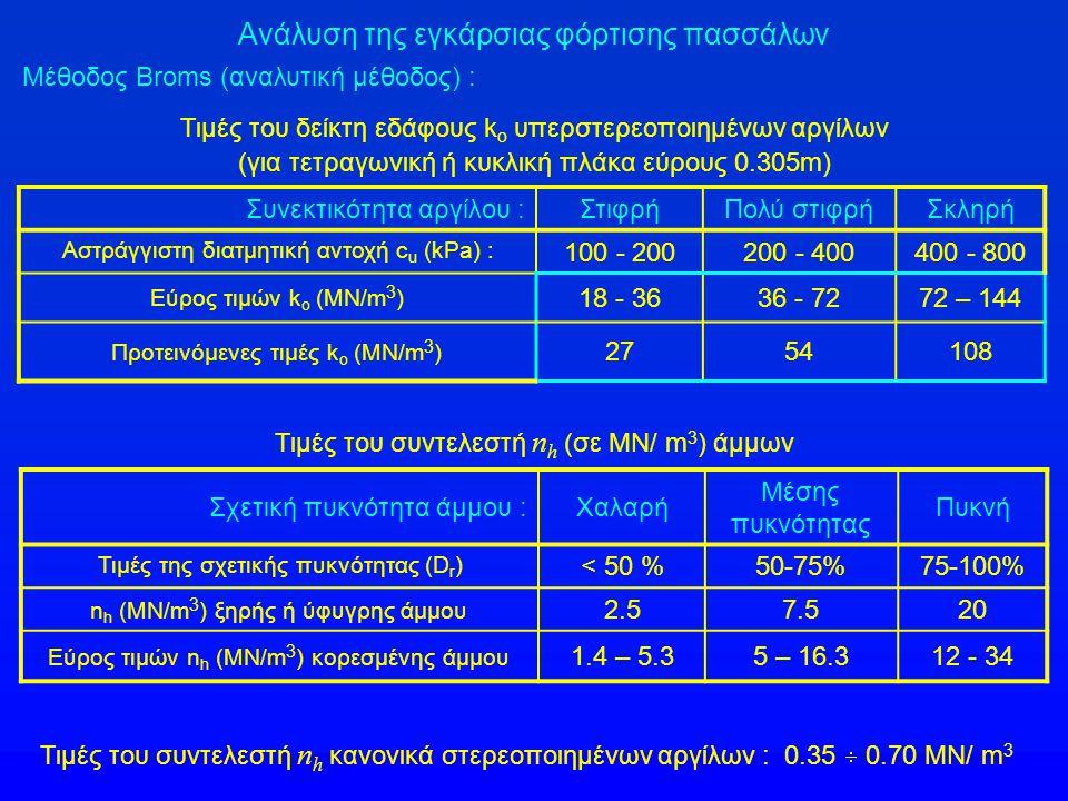Ανάλυση της εγκάρσιας φόρτισης πασσάλων Μέθοδος Broms (αναλυτική μέθοδος) : Τιμές του δείκτη εδάφους k o υπερστερεοποιημένων αργίλων (για τετραγωνική